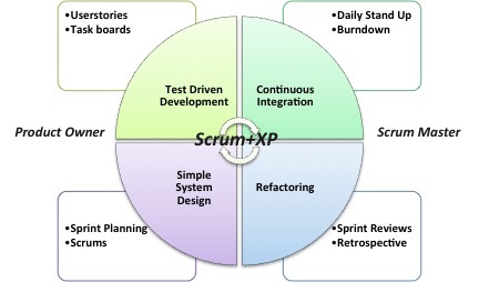 Scrum-XP